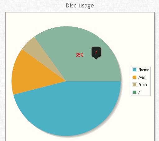 Jqplot Chart Library